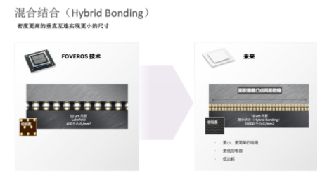 Intel launches Hybrid Bonding technology to promote the evolution of high-end packaging
